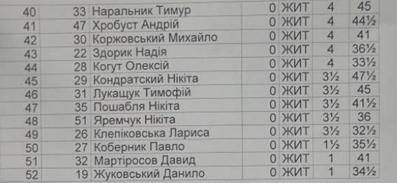 Результати Меморіала М.Е. Тросман – 2019.  Турнір Б.